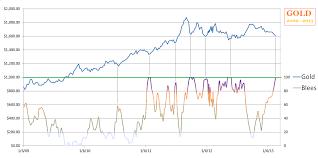 Tsi Score Chart The Tsi Trader How To Trade The Stock Market Using The True