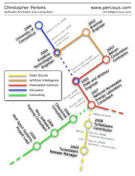 16 Infographic Resumes A Visual Trend Blog About Infographics And