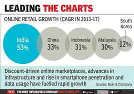 India Is Fastest Growing E Commerce Market Report Times