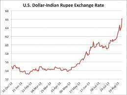 Xe Inr Usd Chart Forex Forecast Indian Rupee Xe Eur Inr Currency Chart