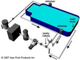similiar inground pool skimmer diagram keywords switch wiring diagram also inground swimming pool plumbing diagrams