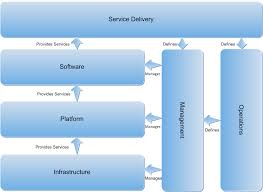 Cloud Architecture Private Cloud Reference Model Technet Articles United States
