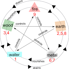 The 9 Star Ki And The 5 Elements Feng Shui Articles