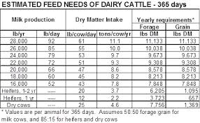 Cow Feeding Chart Feed Inventory Planning For Dairy Herds Msu Extension