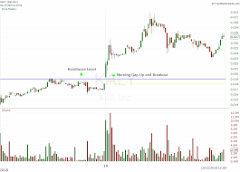 Gucci Stock Chart 4 Favorite Day Trading Setups Examples And How To Use Them