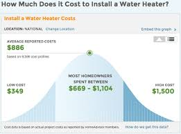 average cost to install water heater. Perfect Average How Much Does It Cost To Install A Water Heater And Average To W