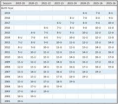 Us Soccer Standards Chart Us Soccer Age Matrix