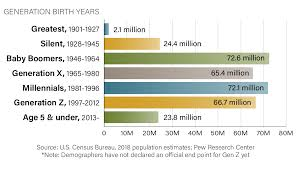 Generations At Work Chart Generation X Overlooked For Career Advancement At Work