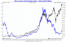 Dow Vs Silver Chart 15 Gold And Silver Price Charts Till 2013 Gold Silver Worlds