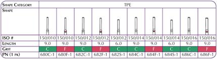 Diamond Points Chart Shofu Dental Tpe Diamond Points