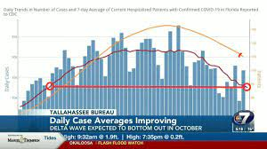 COVID numbers improving, but may be ...