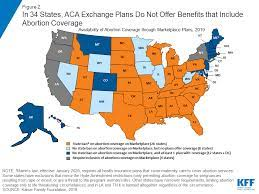 The pregnancy is ended either by taking medicines or having a surgical procedure. Coverage For Abortion Services In Medicaid Marketplace Plans And Private Plans Kff