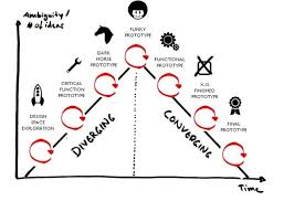 Design Thinking Chart The Shape Of The Rapid Prototyping Process In Design