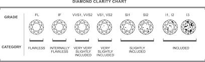 4 C S Diamond Chart 4cs Diamonds On The Key
