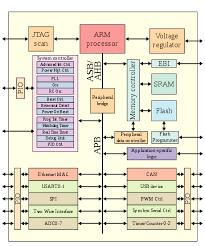 Arm Architecture Wikipedia