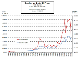 Gasoline Vs Crude Oil Prices Chart