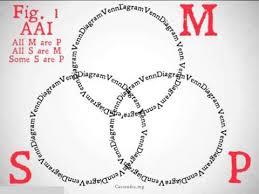 Aaa 2 Venn Diagram Aristotle Venn Diagrams I