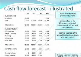 Cash Flow Projections For A Business Plan