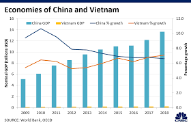 Chinese General Chart Trade War Can Vietnam Replace China As A Global