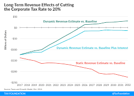 Long Run Growth And Budget Effects Of Reducing The Corporate