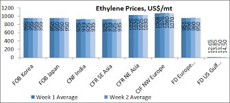 Ethylene Price History Chart Ethylene Market Trend Ethylene Price Trend And Price Report