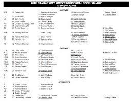 Kansas City Chiefs Depth Chart