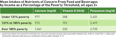 Lactose Intolerance And Nutrient Disparities Todays