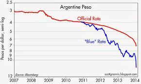 Dollar To Argentine Peso Chart Calafia Beach Pundit Another Argentine Meltdown