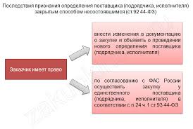 Закрытый аукцион по ФЗ подробная инструкция для новичков  признание закрытого аукциона несостоявшимся