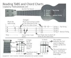 Reading Chord Charts And Tabs Faq The Ukulele Dude