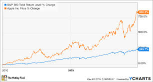 How To Understand Stock Charts 3 Growing Stocks Anyone Can Understand The Motley Fool
