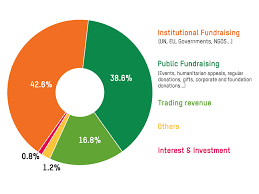 Uk Spending Pie Chart Our Finances And Accountability Oxfam International