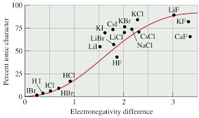Ionic And Covalent Character Chemistry Community