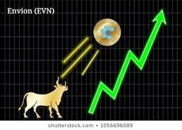 Envion Evn Bullish Chart Images Stock Photos Vectors