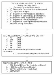 Organizational Structure Of The Ministry Of Health Of The