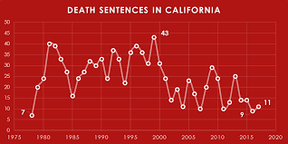 The Death Penalty And California 2017 In Review Death