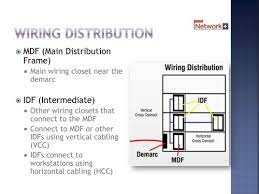 cable distribution flashcards quizlet