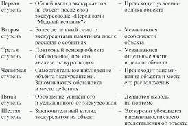 Контрольный текст экскурсии образец Особенности составления схемы автобусного маршрута контрольного текста экскурсии Контрольный текст экскурсии образец Чтобы снять вопросы начинающих