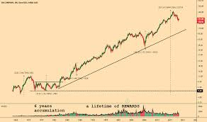 Mmm Stock Price And Chart Nyse Mmm Tradingview