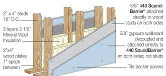 cross section of soundproofed wall