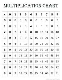 Multiplication Chart 1 12 Pdf Multipilcation Chart Elvinaevents Com