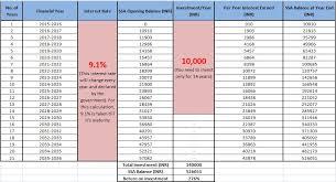 Sukanya Samriddhi Yojana Calculator Chart