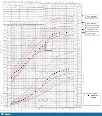 11 Year Old Girl Weight Chart Evaluating And Managing Growth Failure A Case Report