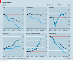 Italys Regional Divide A Tale Of Two Economies Finance
