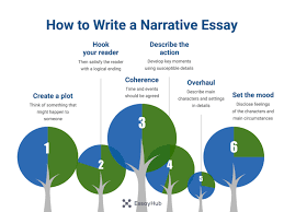 a detailed guide on writing a narrative essay essayhub  how to write a narrative essay step by step visualization