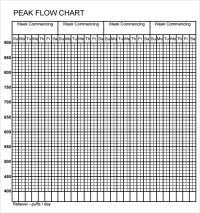 Asthmamd Peak Flow Meter Chart Pediatric Peak Flow Chart