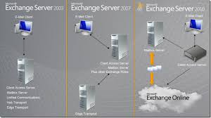 Microsoft Exchange Server Versions History Archives Hashtag Bg