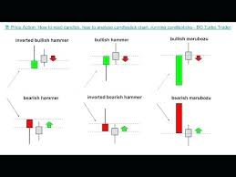 Bac Candlestick Chart How To Read Candle Charts Wethepeopleoklahoma Com