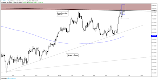 Gold Price Chart Patterns Set It Up For Selling This Week