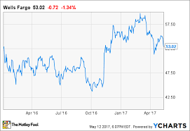Jim Cramer Is Wrong About Wells Fargo Its Not Like